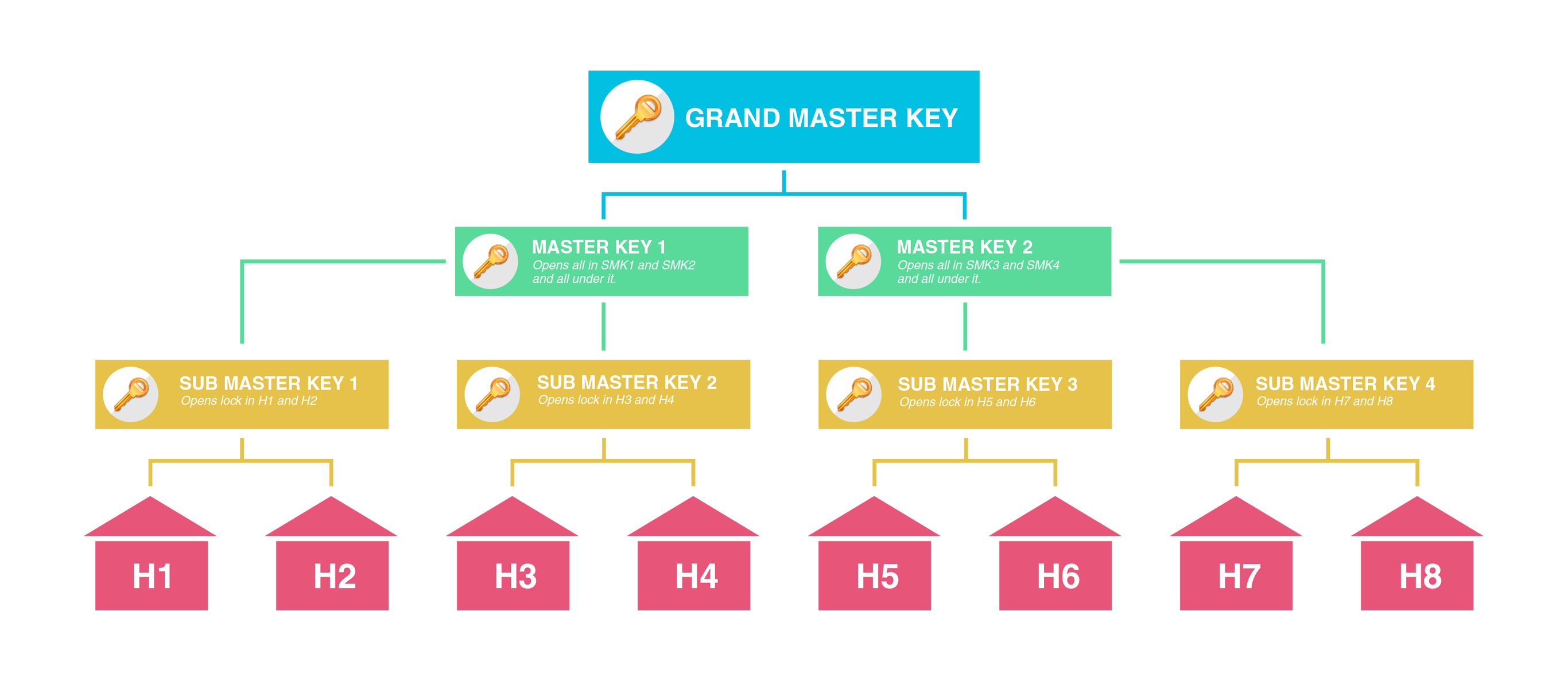 Image result for images of master key systems